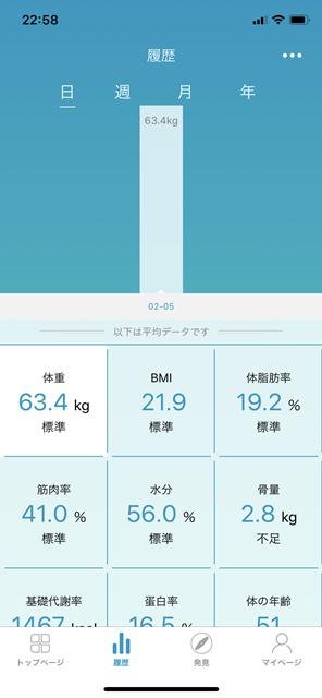 体重 グラフ化